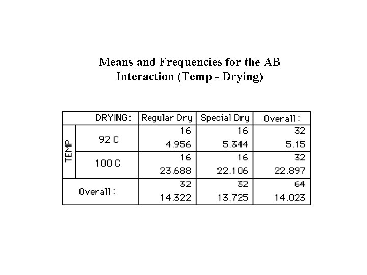 Means and Frequencies for the AB Interaction (Temp - Drying)