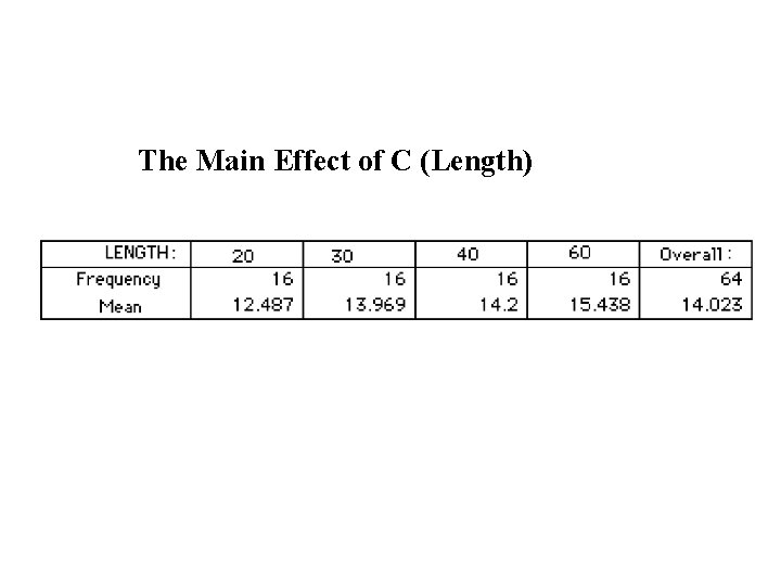 The Main Effect of C (Length)
