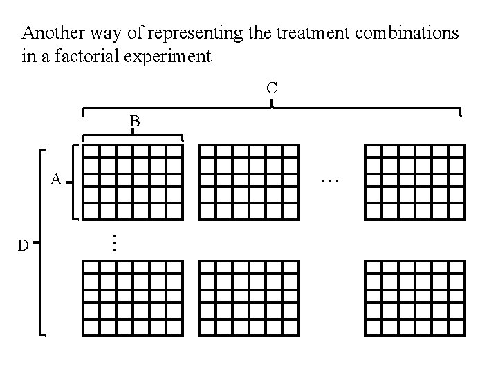 Another way of representing the treatment combinations in a factorial experiment C B .
