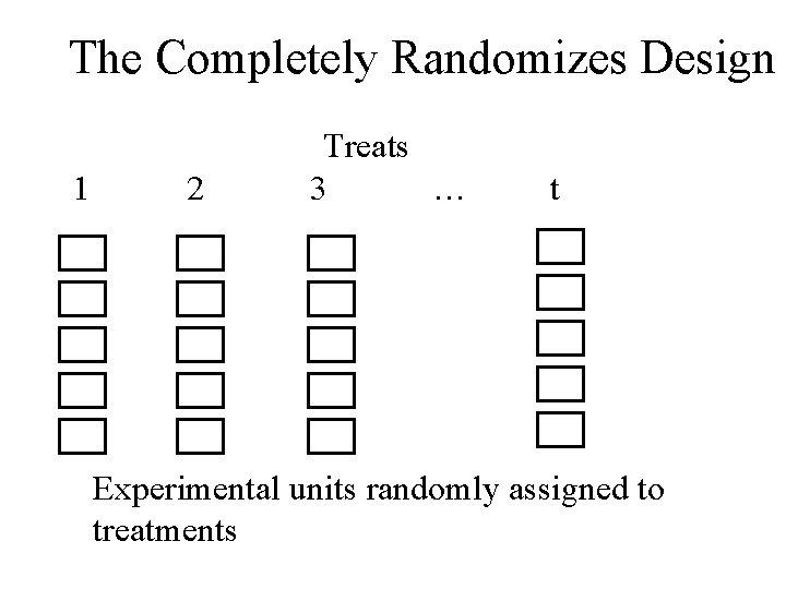 The Completely Randomizes Design 1 2 Treats 3 … t Experimental units randomly assigned