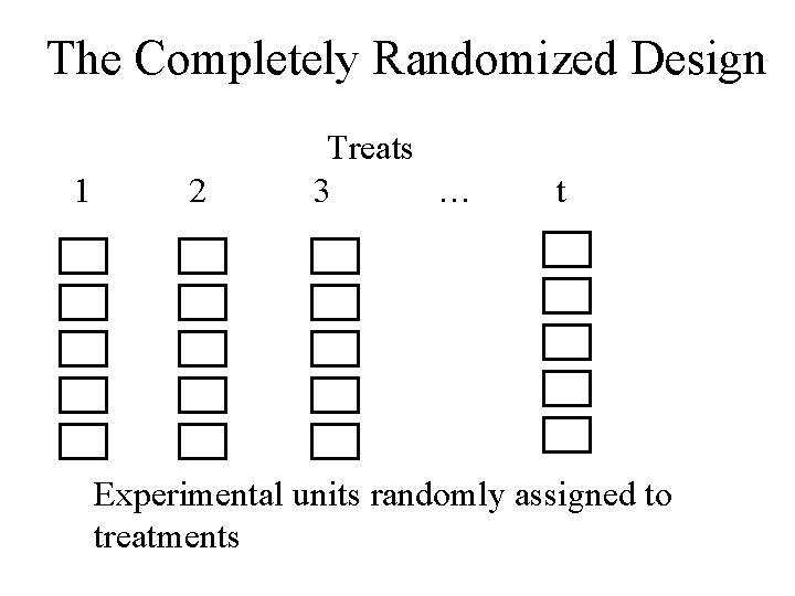 The Completely Randomized Design 1 2 Treats 3 … t Experimental units randomly assigned
