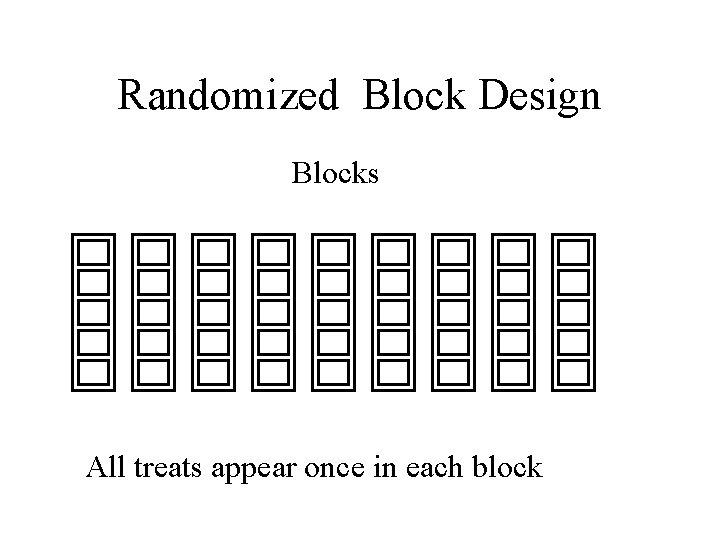 Randomized Block Design Blocks All treats appear once in each block