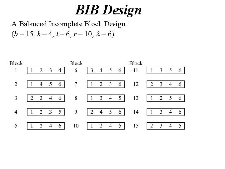 BIB Design A Balanced Incomplete Block Design (b = 15, k = 4, t