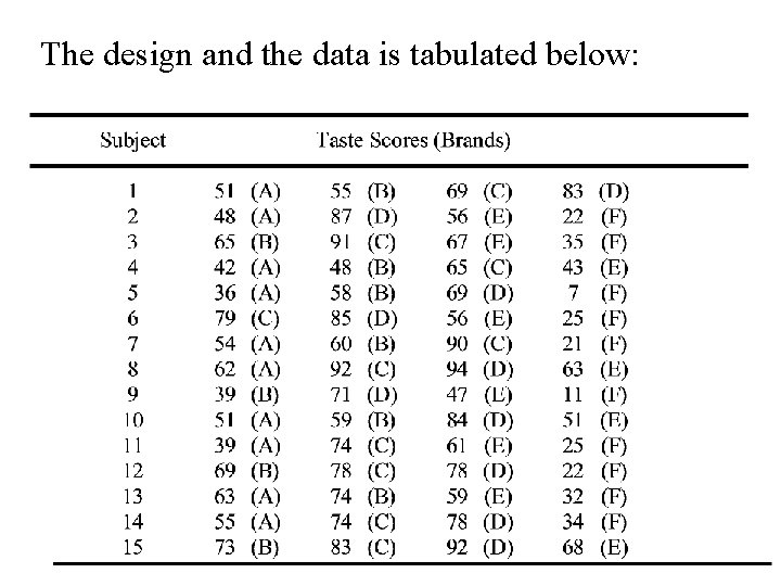 The design and the data is tabulated below: