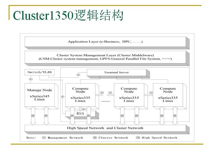 Cluster 1350逻辑结构