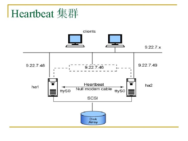 Heartbeat 集群