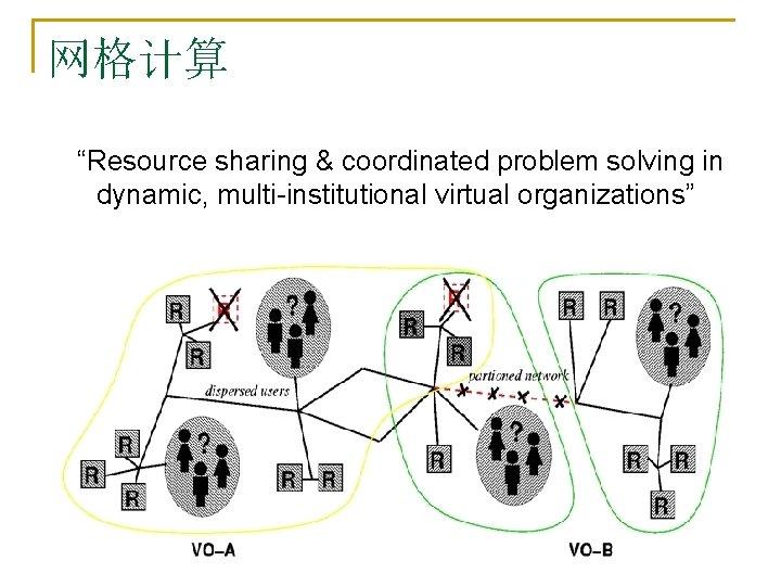 """网格计算 """"Resource sharing & coordinated problem solving in dynamic, multi-institutional virtual organizations"""""""