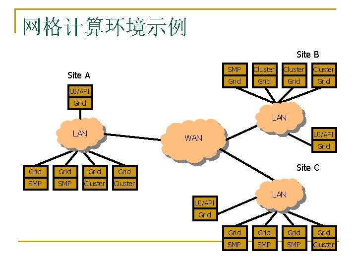网格计算环境示例 Site B Site A SMP Cluster Grid UI/API Grid LAN UI/API WAN Grid