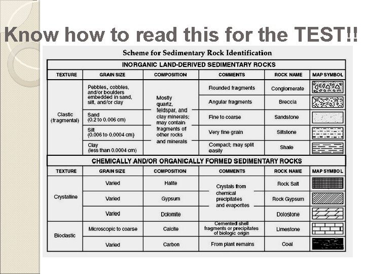 Know how to read this for the TEST!!