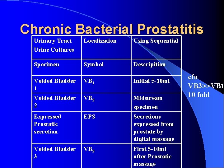 Chronic Bacterial Prostatitis Urinary Tract Urine Cultures Localization Using Sequential Specimen Symbol Descripition Voided