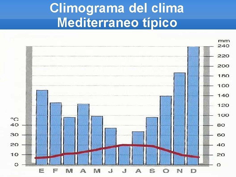 Climograma del clima Mediterraneo típico