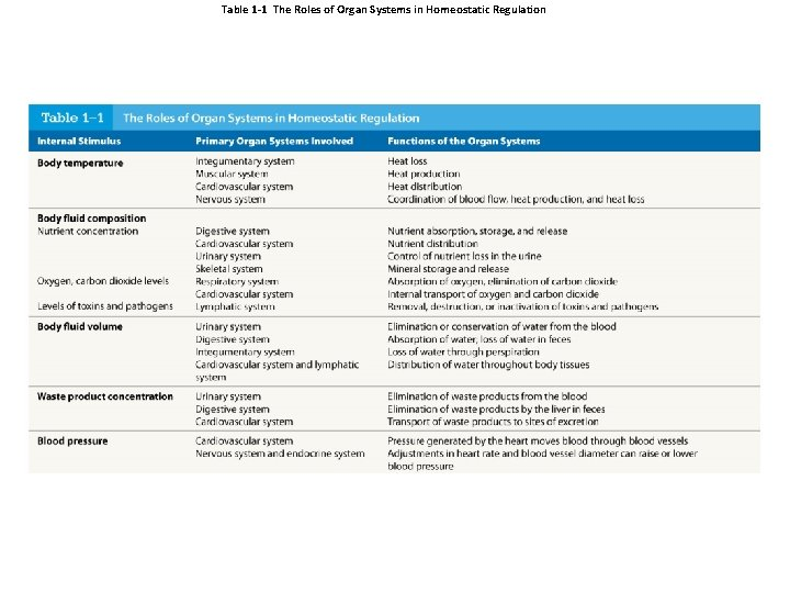 Table 1 -1 The Roles of Organ Systems in Homeostatic Regulation