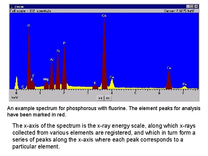 An example spectrum for phosphorous with fluorine. The element peaks for analysis have been