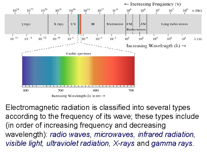 Electromagnetic radiation is classified into several types according to the frequency of its wave;