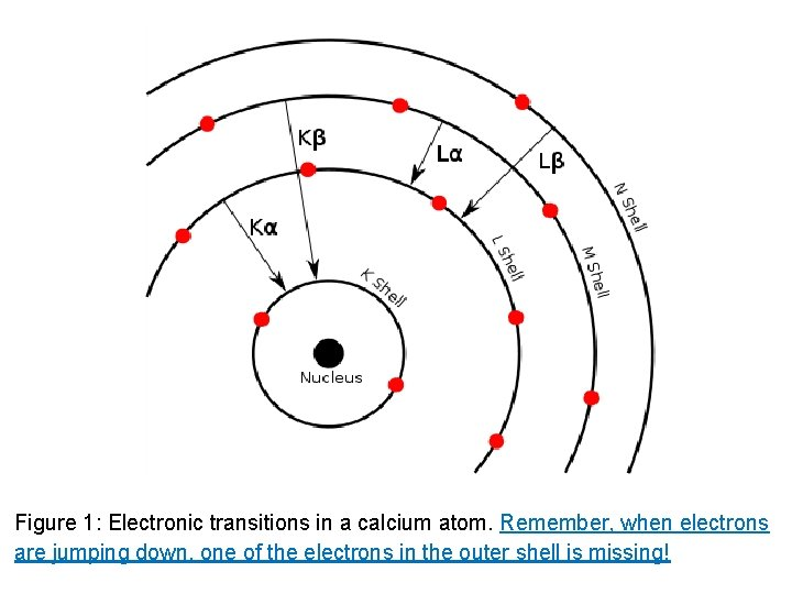 Figure 1: Electronic transitions in a calcium atom. Remember, when electrons are jumping down,