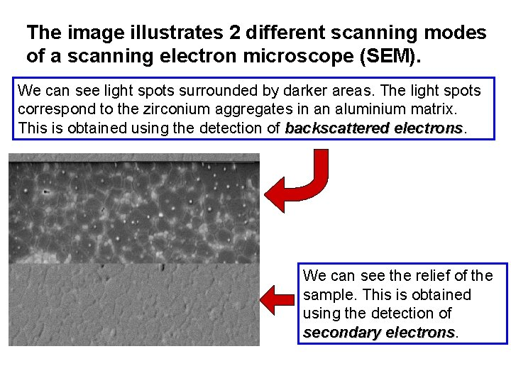 The image illustrates 2 different scanning modes of a scanning electron microscope (SEM). We