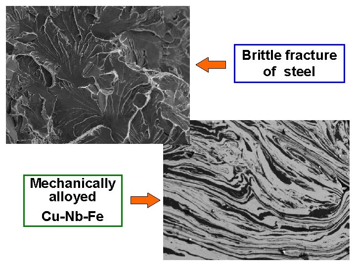 Brittle fracture of steel Mechanically alloyed Cu-Nb-Fe