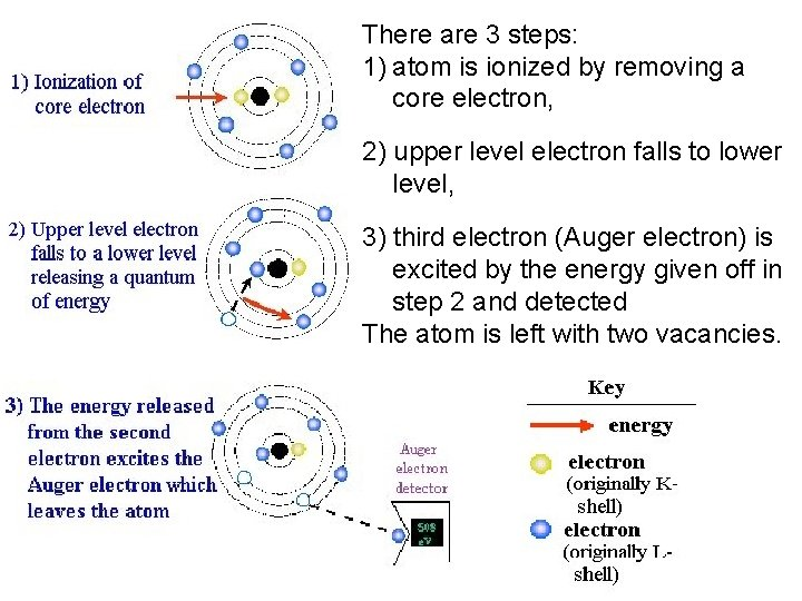 There are 3 steps: 1) atom is ionized by removing a core electron, 2)
