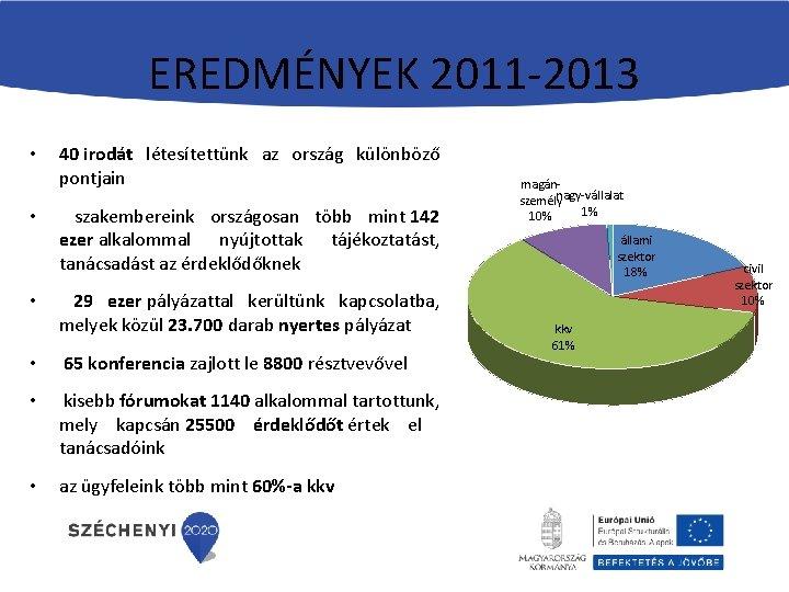 EREDMÉNYEK 2011 -2013 • • • 40 irodát létesítettünk az ország különböző pontjain szakembereink