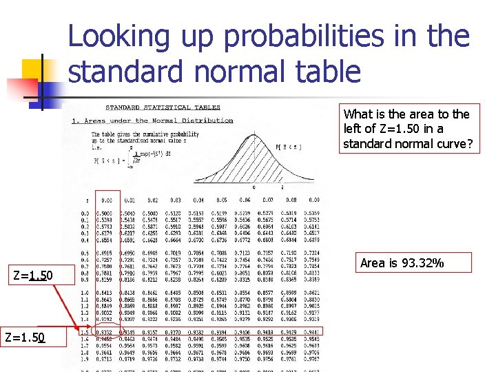 Looking up probabilities in the standard normal table What is the area to the