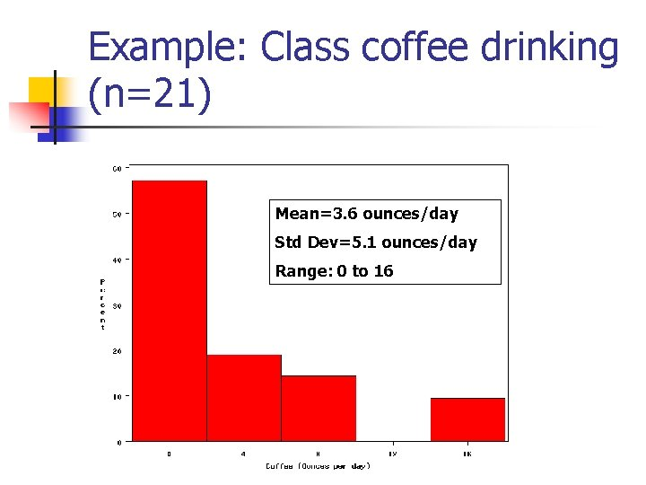 Example: Class coffee drinking (n=21) Mean=3. 6 ounces/day Std Dev=5. 1 ounces/day Range: 0