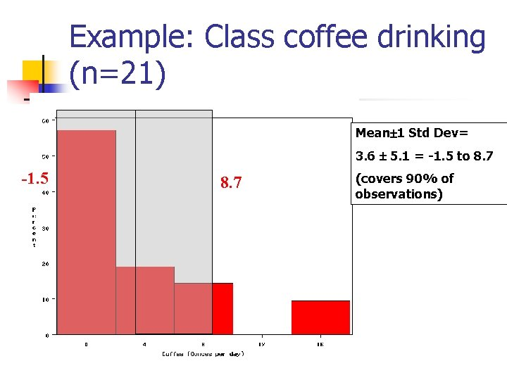 Example: Class coffee drinking (n=21) Mean 1 Std Dev= 3. 6 5. 1 =