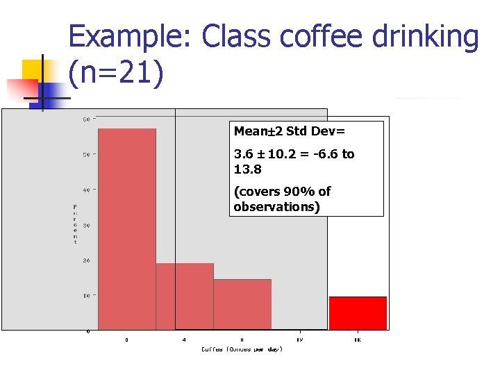 Example: Class coffee drinking (n=21) Mean 2 Std Dev= 3. 6 10. 2 =