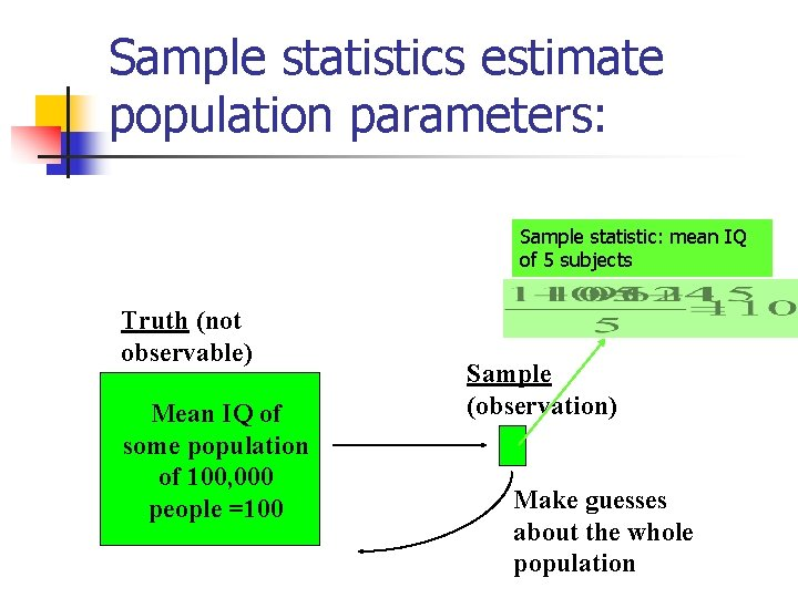 Sample statistics estimate population parameters: Sample statistic: mean IQ of 5 subjects Truth (not