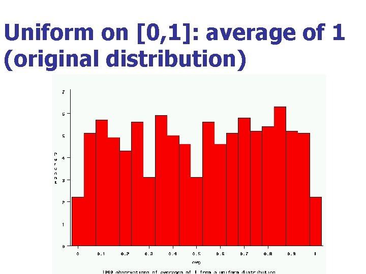 Uniform on [0, 1]: average of 1 (original distribution)