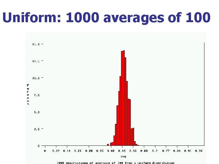 Uniform: 1000 averages of 100