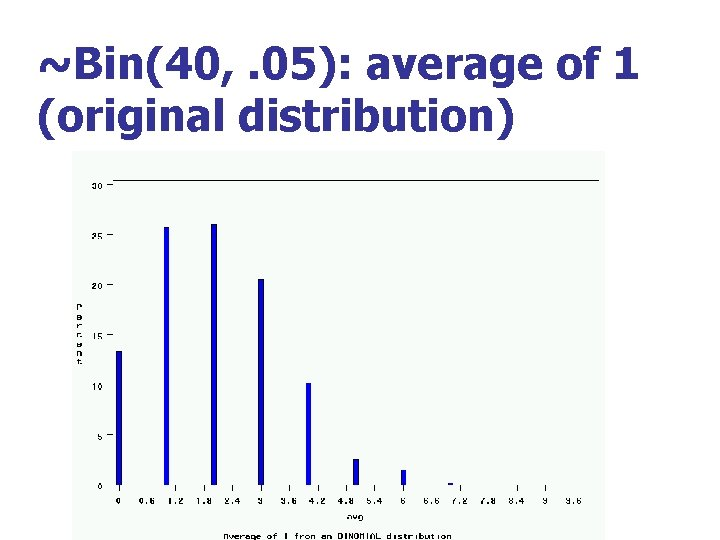 ~Bin(40, . 05): average of 1 (original distribution)