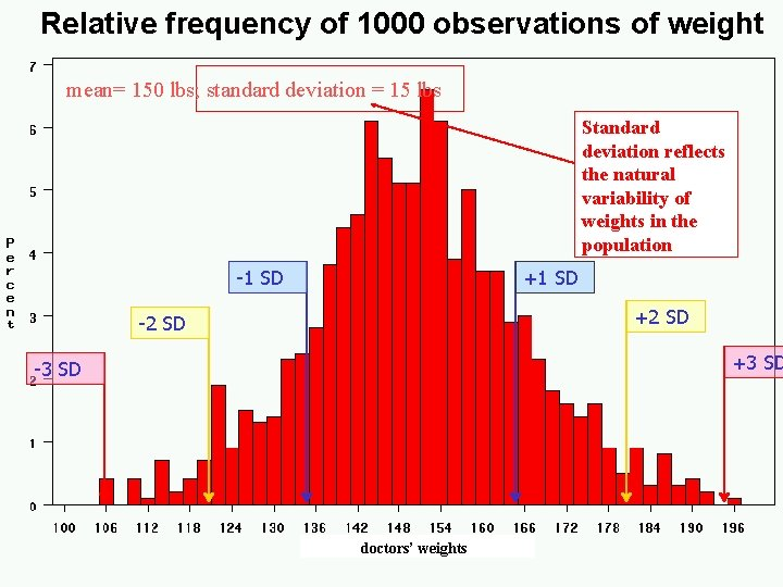 Relative frequency of 1000 observations of weight mean= 150 lbs; standard deviation = 15