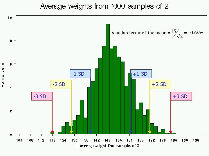 -1 SD +2 SD -3 SD +3 SD average 1000 weight doctors' fromweights samples