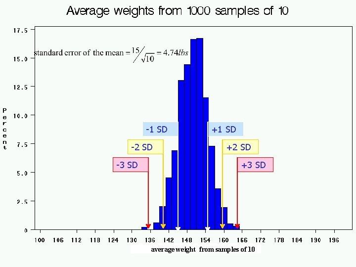 -1 SD -2 SD -3 SD +1 SD +2 SD +3 SD average weight