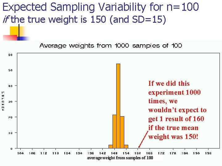 Expected Sampling Variability for n=100 if the true weight is 150 (and SD=15) If