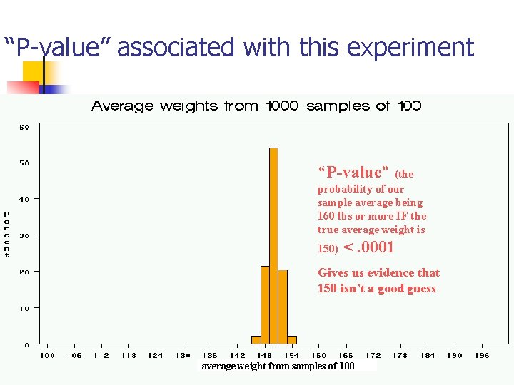 """""""P-value"""" associated with this experiment """"P-value"""" (the probability of our sample average being 160"""