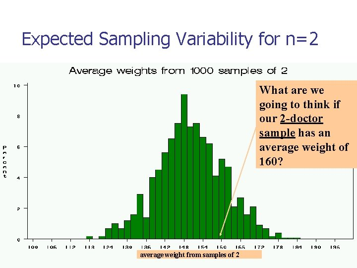 Expected Sampling Variability for n=2 What are we going to think if our 2
