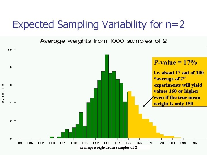 Expected Sampling Variability for n=2 P-value = 17% i. e. about 17 out of
