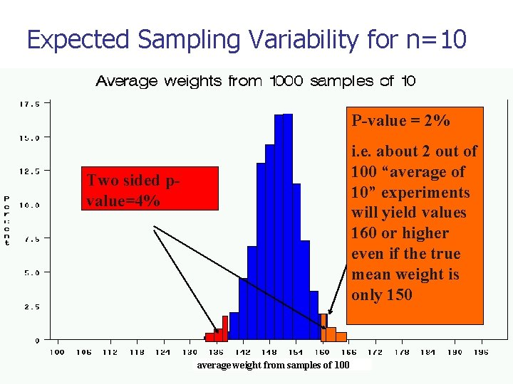 Expected Sampling Variability for n=10 P-value = 2% i. e. about 2 out of