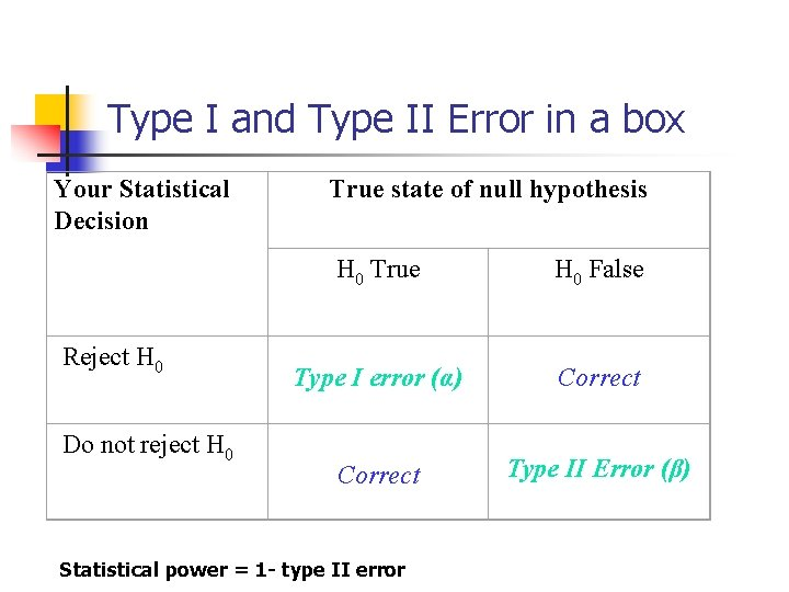 Type I and Type II Error in a box Your Statistical Decision Reject H