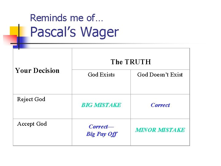 Reminds me of… Pascal's Wager The TRUTH Your Decision Reject God Accept God Exists