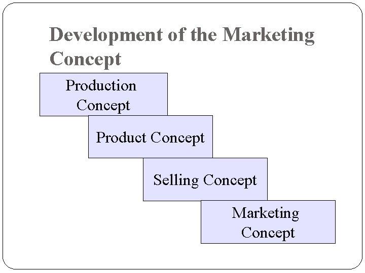 Development of the Marketing Concept Production Concept Product Concept Selling Concept Marketing Concept