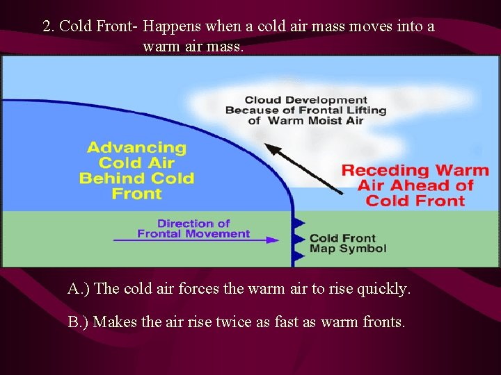2. Cold Front- Happens when a cold air mass moves into a warm air