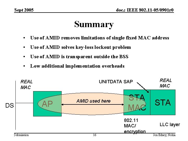 Sept 2005 doc. : IEEE 802. 11 -05/0901 r 0 Summary • Use of