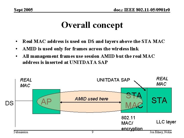 Sept 2005 doc. : IEEE 802. 11 -05/0901 r 0 Overall concept • Real