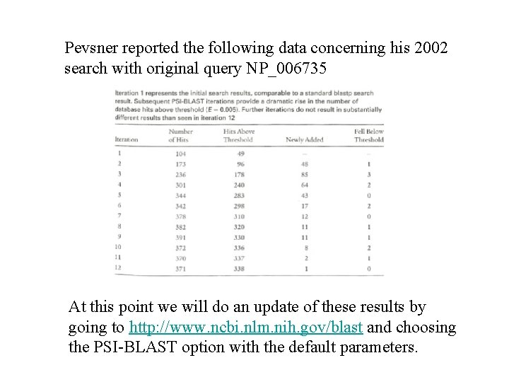 Pevsner reported the following data concerning his 2002 search with original query NP_006735 At