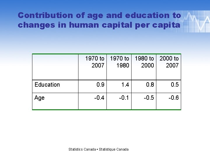 Contribution of age and education to changes in human capital per capita 1970 to
