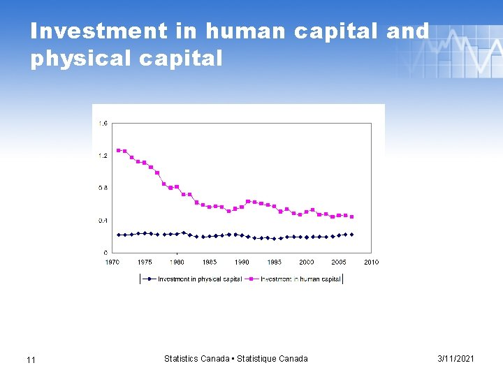 Investment in human capital and physical capital 11 Statistics Canada • Statistique Canada 3/11/2021