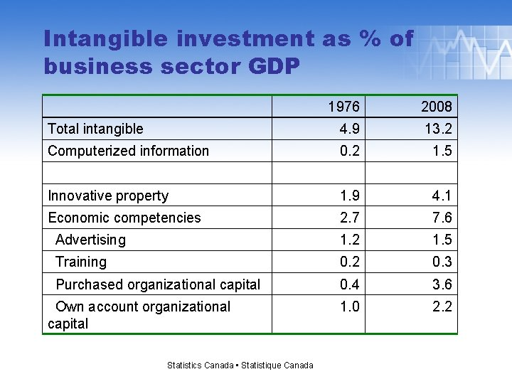 Intangible investment as % of business sector GDP 1976 2008 Total intangible 4. 9