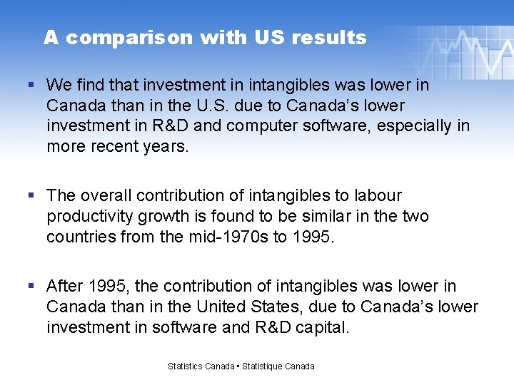 A comparison with US results § We find that investment in intangibles was lower